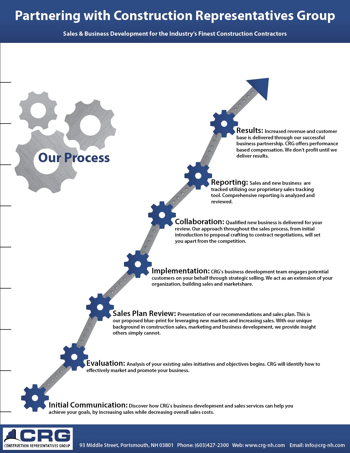 Why Partner with CRG Infographic